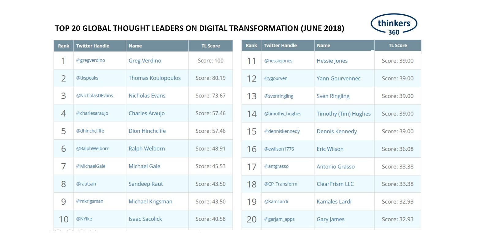 Top 20 Global Thought Leaders on Digital Transformation | Thinkers360
