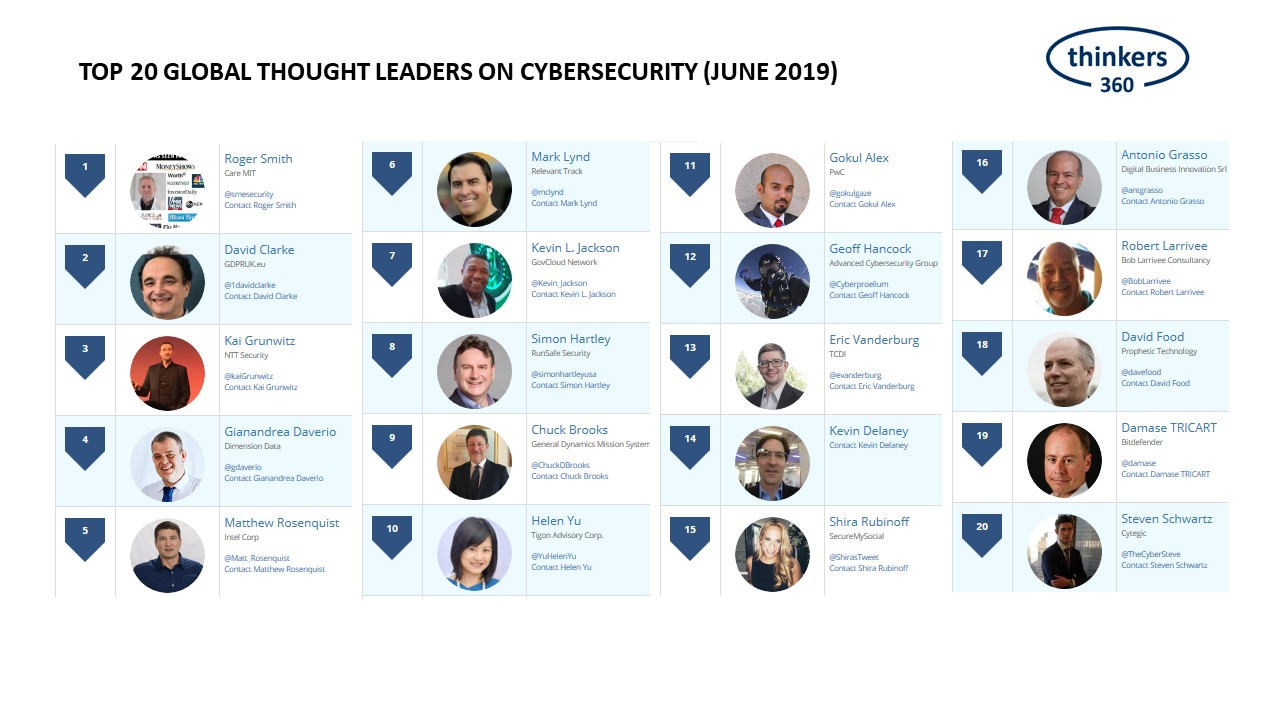 Top 20 Global Thought Leaders And Influencers On