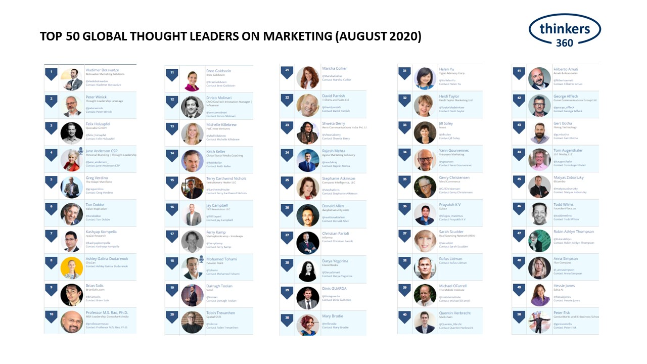 EUTechEcosystem: @AdobeSummit The ranking of the world's best marketing thought leaders is available at https://t.co/aDlYBxg7oI. Let… https://t.co/UrBdaVIhqU